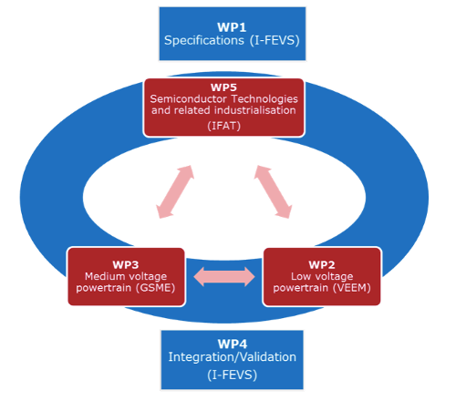 TELL project work packages (WPs) and their interdependency